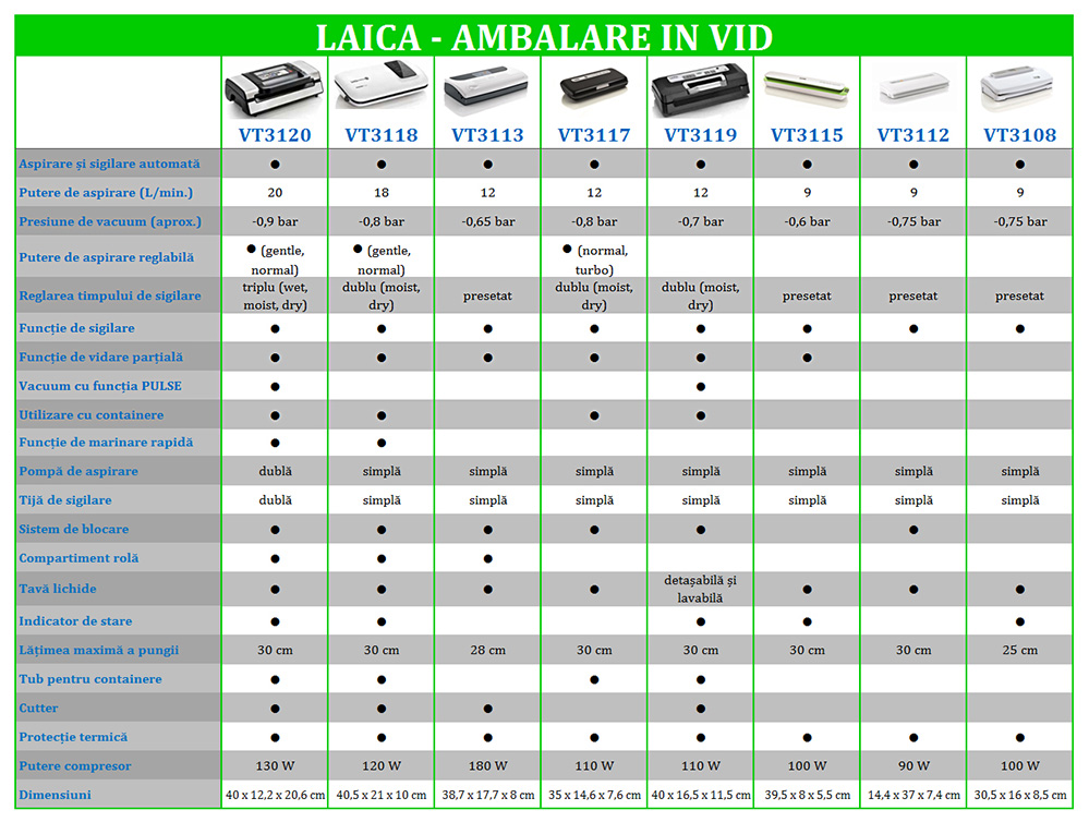 aparate-de-vidat-Laica-tabel-comparativ-linemed